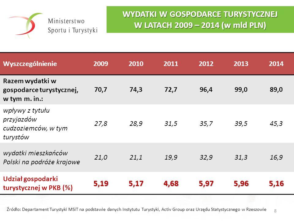 WYDATKI W GOSPODARCE TURYSTYCZNEJ W LATACH 2009 – 2014 (w mld PLN) Wyszczególnienie200920102011201220132014 Razem wydatki w gospodarce turystycznej, w