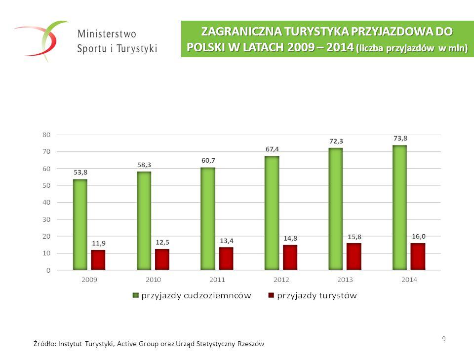 9 ZAGRANICZNA TURYSTYKA PRZYJAZDOWA DO POLSKI W LATACH 2009 – 2014 (liczba przyjazdów w mln) Źródło: Instytut Turystyki, Active Group oraz Urząd Staty