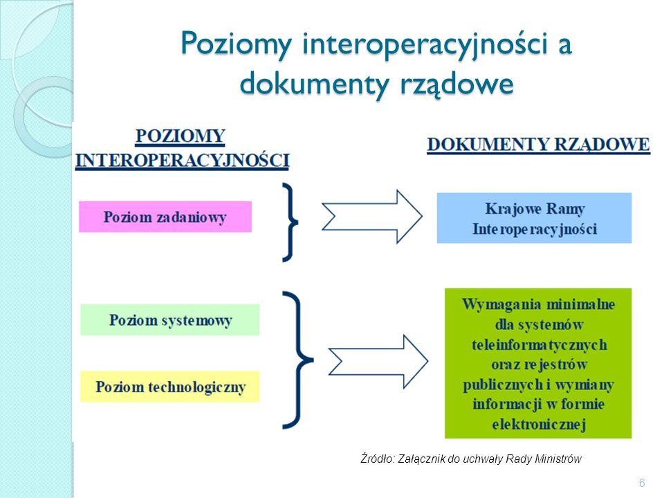 Poziomy interoperacyjności a dokumenty rządowe 6 Źródło: Załącznik do uchwały Rady Ministrów