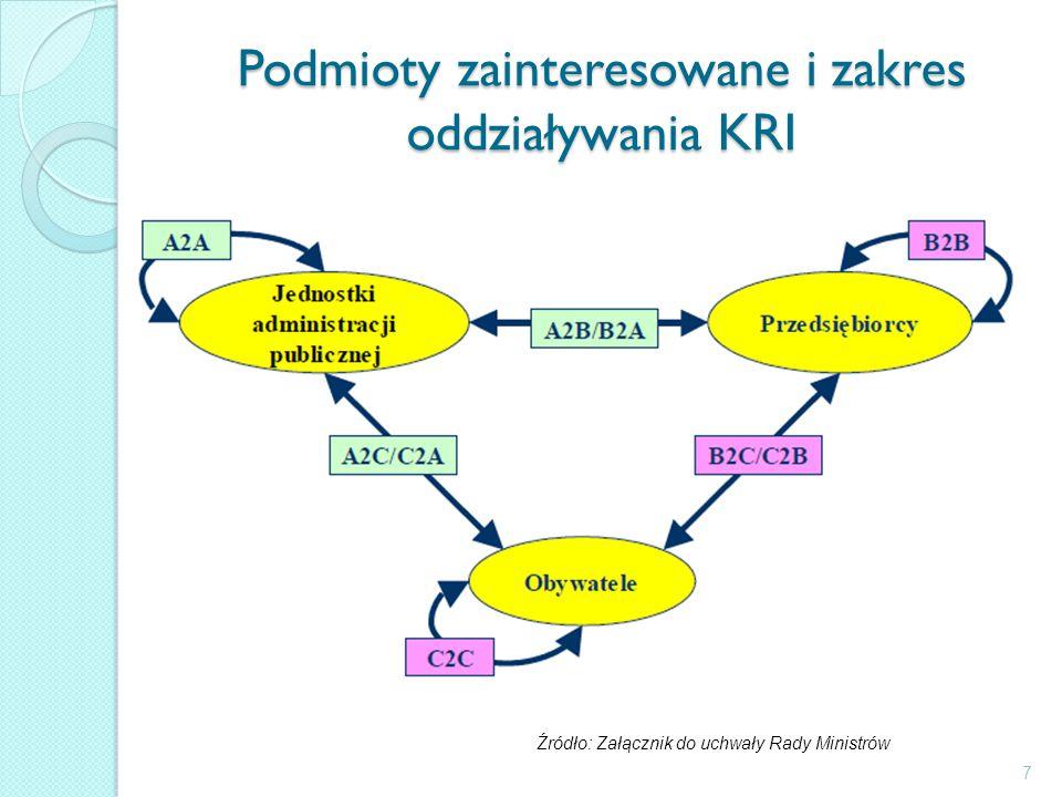 Podmioty zainteresowane i zakres oddziaływania KRI 7 Źródło: Załącznik do uchwały Rady Ministrów