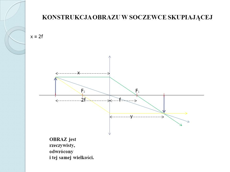KONSTRUKCJA OBRAZU W SOCZEWCE SKUPIAJĄCEJ x = 2f F1F1 F2F2 x y f2f OBRAZ jest rzeczywisty, odwrócony i tej samej wielkości.
