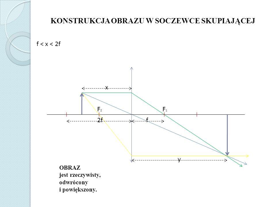 KONSTRUKCJA OBRAZU W SOCZEWCE SKUPIAJĄCEJ f < x < 2f OBRAZ jest rzeczywisty, odwrócony i powiększony.