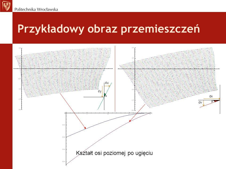Przykładowy obraz przemieszczeń Kształt osi poziomej po ugięciu