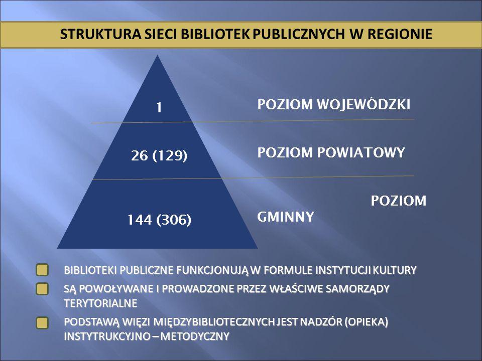 POZIOM WOJEWÓDZKI POZIOM POWIATOWY POZIOM GMINNY 1 26 (129) 144 (306) STRUKTURA SIECI BIBLIOTEK PUBLICZNYCH W REGIONIE BIBLIOTEKI PUBLICZNE FUNKCJONUJĄ W FORMULE INSTYTUCJI KULTURY SĄ POWOŁYWANE I PROWADZONE PRZEZ WŁAŚCIWE SAMORZĄDY TERYTORIALNE PODSTAWĄ WIĘZI MIĘDZYBIBLIOTECZNYCH JEST NADZÓR (OPIEKA) INSTYTRUKCYJNO – METODYCZNY