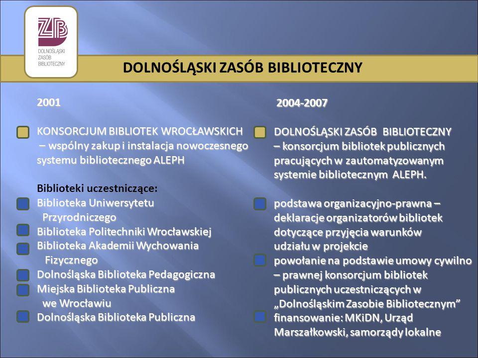 DOLNOŚLĄSKI ZASÓB BIBLIOTECZNY 2001 KONSORCJUM BIBLIOTEK WROCŁAWSKICH – wspólny zakup i instalacja nowoczesnego systemu bibliotecznego ALEPH Biblioteki uczestniczące: Biblioteka Uniwersytetu Przyrodniczego Biblioteka Politechniki Wrocławskiej Biblioteka Akademii Wychowania Fizycznego Dolnośląska Biblioteka Pedagogiczna Miejska Biblioteka Publiczna we Wrocławiu Dolnośląska Biblioteka Publiczna 2004-2007 2004-2007 DOLNOŚLĄSKI ZASÓB BIBLIOTECZNY – konsorcjum bibliotek publicznych pracujących w zautomatyzowanym systemie bibliotecznym ALEPH.