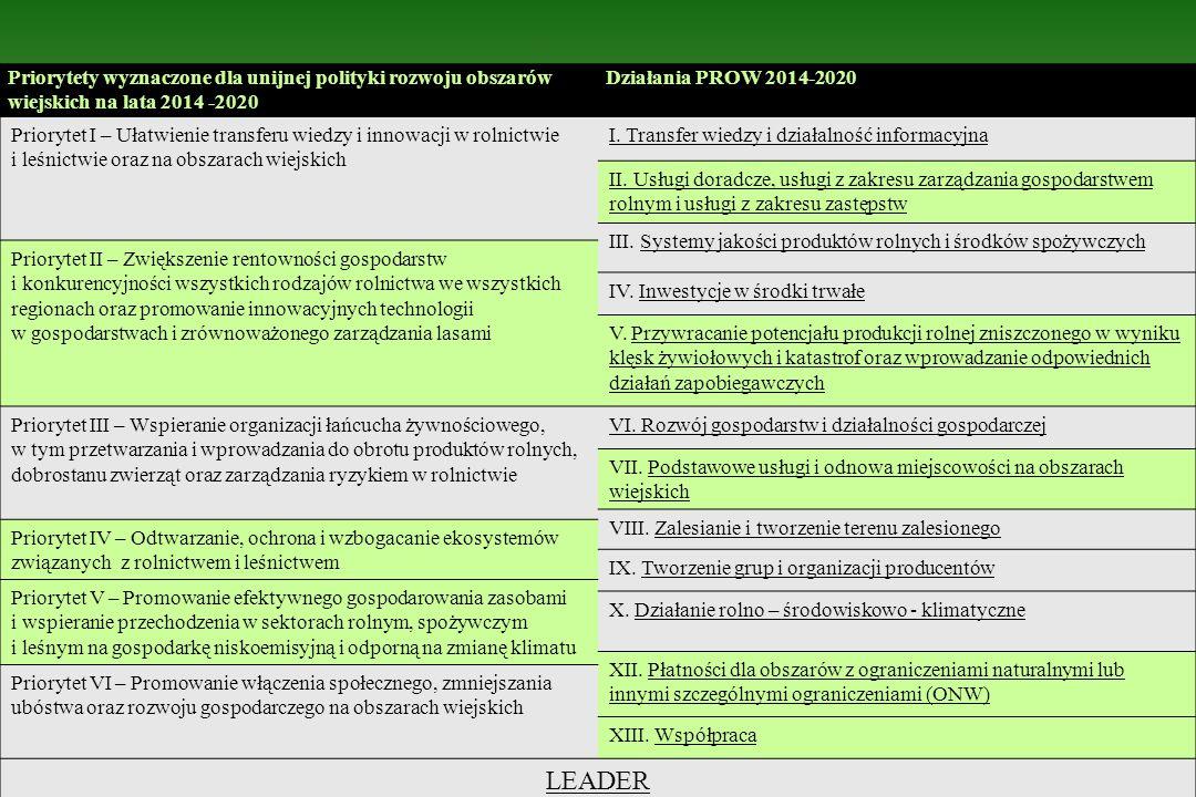 Priorytety wyznaczone dla unijnej polityki rozwoju obszarów wiejskich na lata 2014 -2020 Działania PROW 2014-2020 Priorytet I – Ułatwienie transferu w