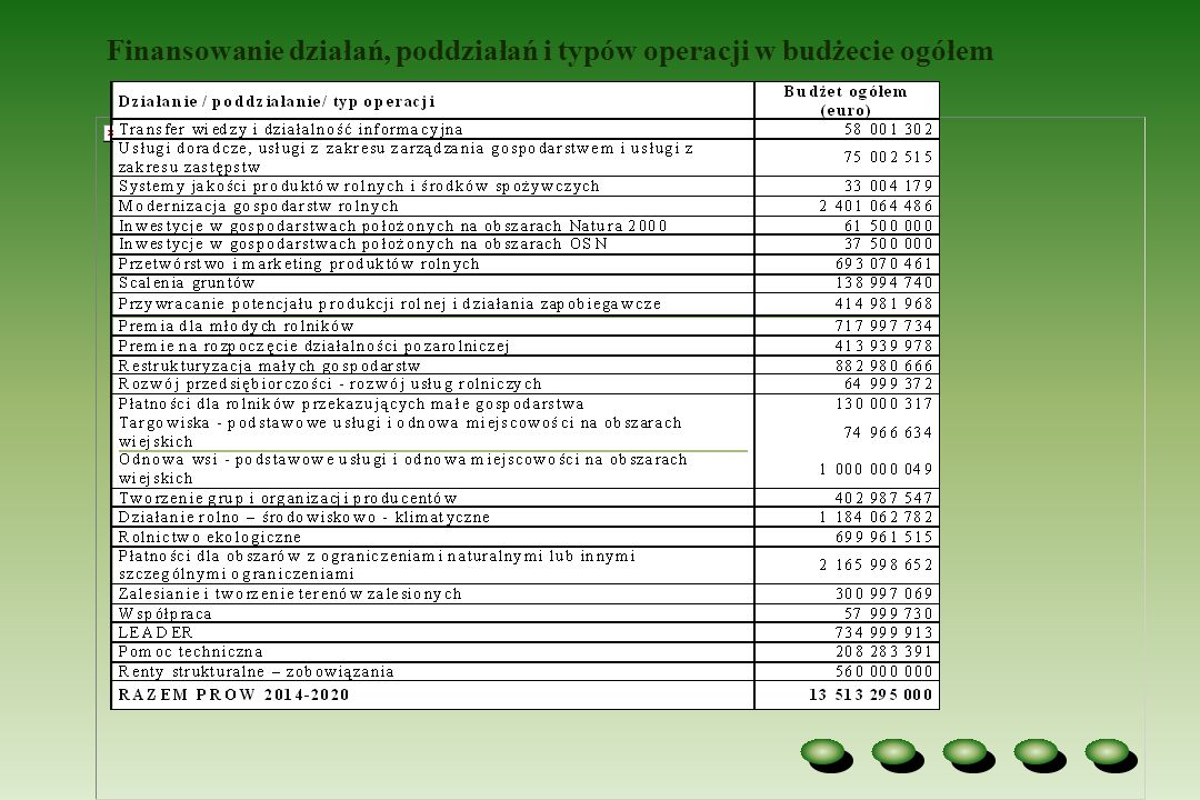Finansowanie działań, poddziałań i typów operacji w budżecie ogółem