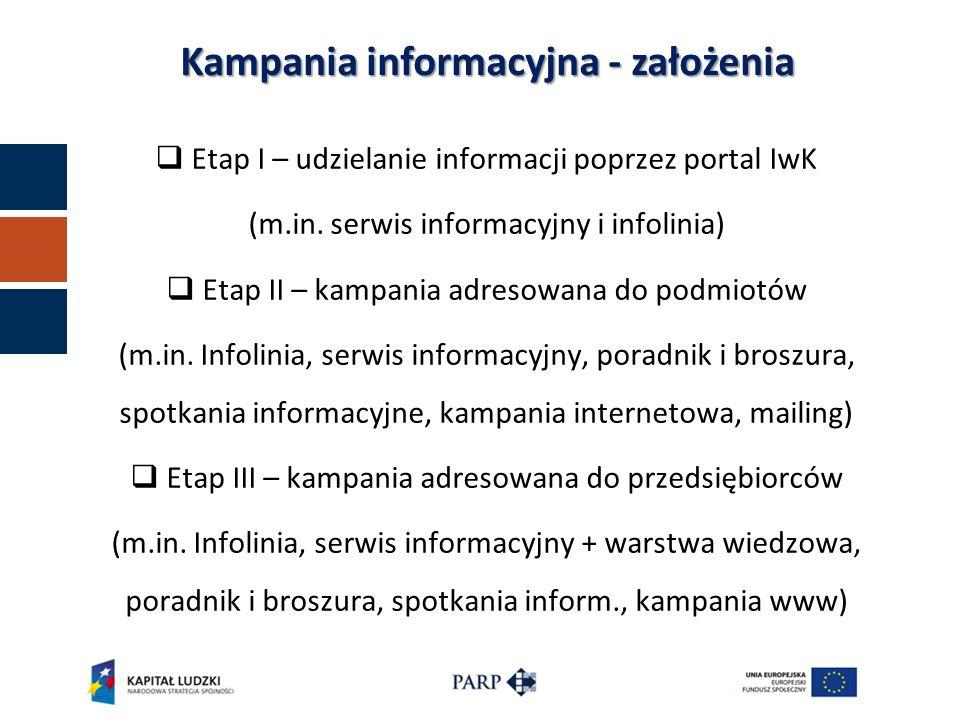 Kampania informacyjna - założenia  Etap I – udzielanie informacji poprzez portal IwK (m.in.