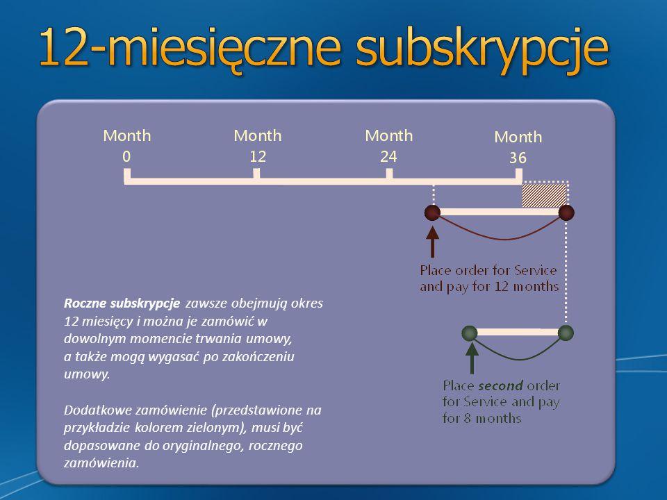 Roczne subskrypcje zawsze obejmują okres 12 miesięcy i można je zamówić w dowolnym momencie trwania umowy, a także mogą wygasać po zakończeniu umowy.