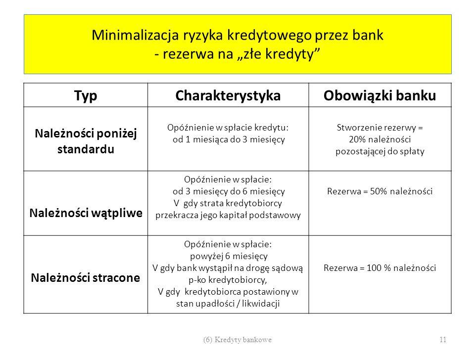 """Minimalizacja ryzyka kredytowego przez bank - rezerwa na """"złe kredyty"""" TypCharakterystykaObowiązki banku Należności poniżej standardu Opóźnienie w spł"""