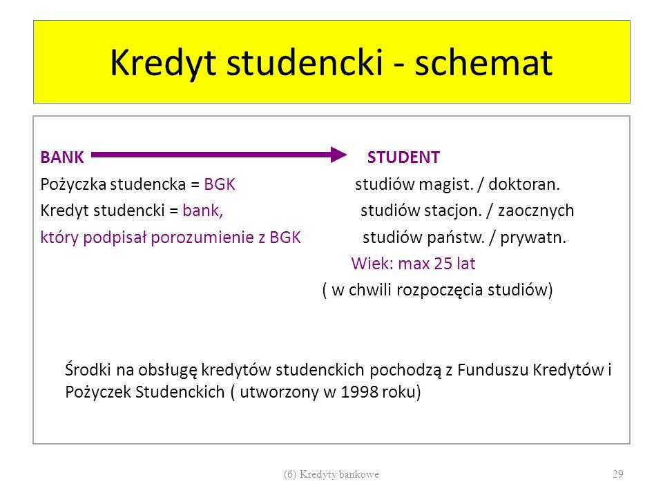 Kredyt studencki - schemat BANK STUDENT Pożyczka studencka = BGK studiów magist. / doktoran. Kredyt studencki = bank, studiów stacjon. / zaocznych któ