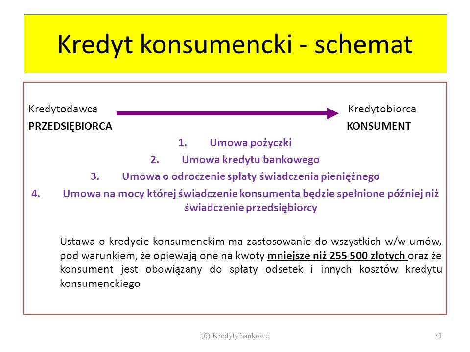Kredyt konsumencki - schemat Kredytodawca Kredytobiorca PRZEDSIĘBIORCA KONSUMENT 1.Umowa pożyczki 2.Umowa kredytu bankowego 3.Umowa o odroczenie spłat
