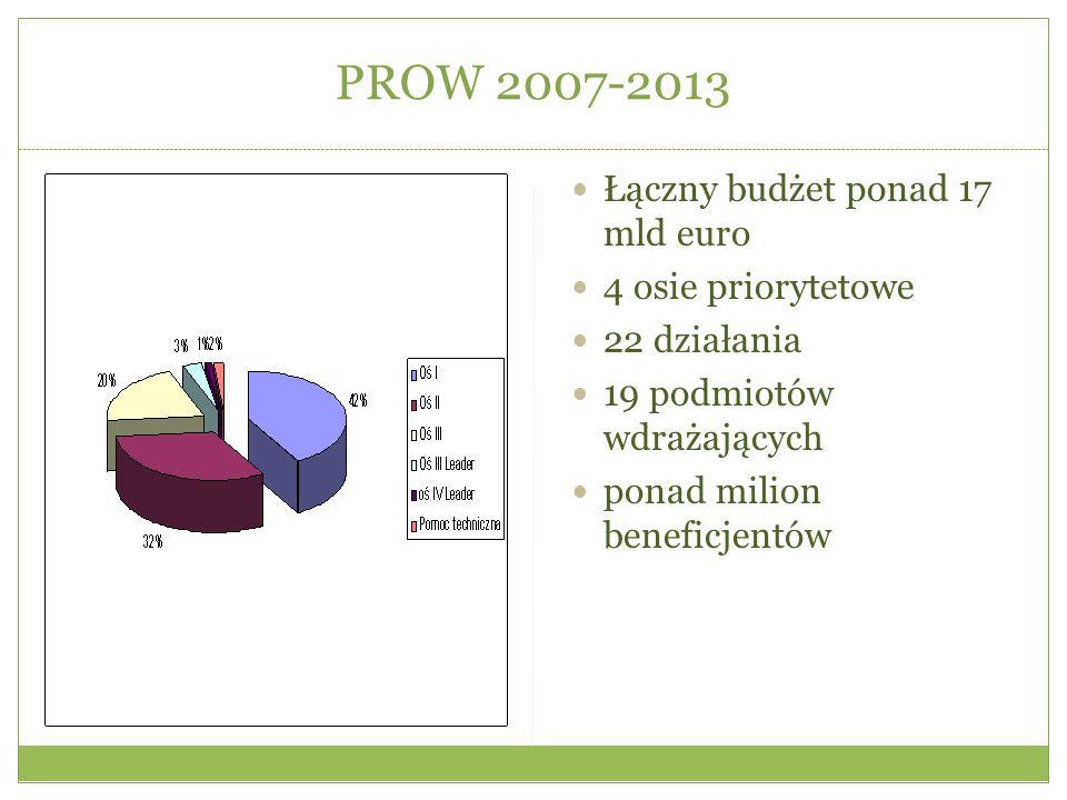 PROW 2014-2020 Łączny budżet ponad 13 mld euro 15 działań i 35 poddziałań 19 podmiotów wdrażających Prawie 1,7 mld euro na inwestycje z zakresu rozwoju przedsiebiorczosci na obszarach wiejskich Łącznie około miliona beneficjentów Komplementarność z innymi działaniami Programu i programami Polityki Spójności