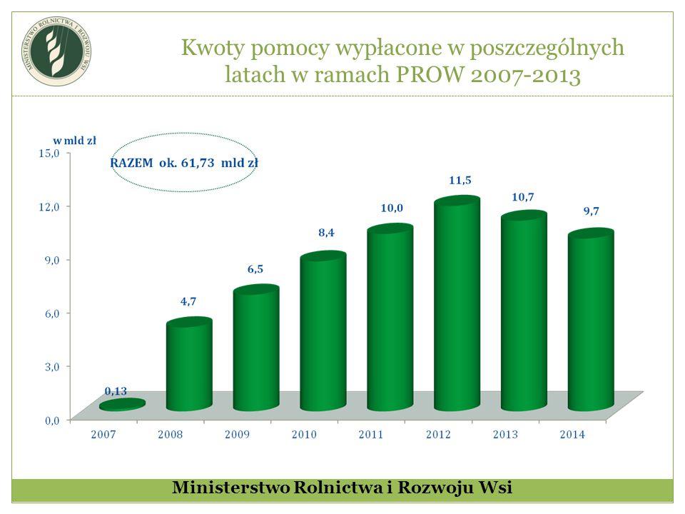 Stan realizacji płatności w ramach poszczególnych działań PROW 2007-2013 Ministerstwo Rolnictwa i Rozwoju Wsi