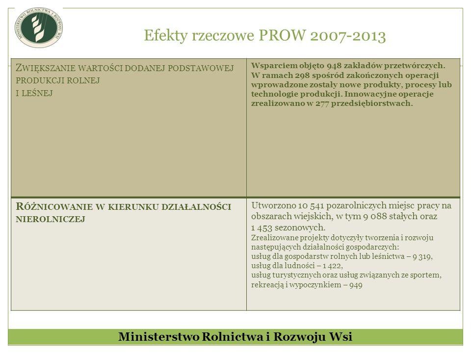 Efekty rzeczowe PROW 2007-2013 cd.T WORZENIE I ROZWÓJ MIKROPRZEDSIĘBIORSTW Utworzono 16,3 tys.
