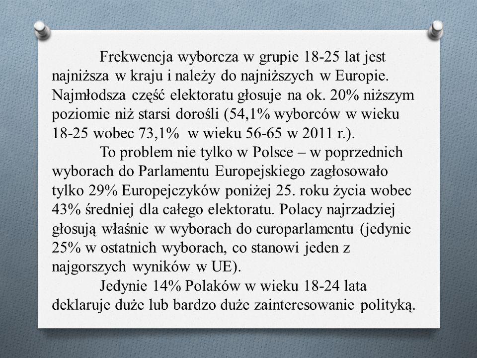 Frekwencja wyborcza w grupie 18-25 lat jest najniższa w kraju i należy do najniższych w Europie. Najmłodsza część elektoratu głosuje na ok. 20% niższy