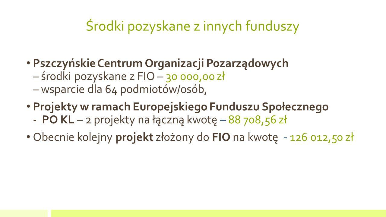Środki pozyskane z innych funduszy Pszczyńskie Centrum Organizacji Pozarządowych – środki pozyskane z FIO – 30 000,00 zł – wsparcie dla 64 podmiotów/osób, Projekty w ramach Europejskiego Funduszu Społecznego - PO KL – 2 projekty na łączną kwotę – 88 708,56 zł Obecnie kolejny projekt złożony do FIO na kwotę - 126 012,50 zł