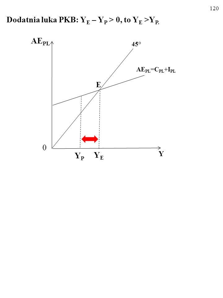 119 Ujemna luka PKB: Y E – Y P < 0, to Y E < Y P. E AE PL Y 45° YEYE 0 YPYP AE PL =C PL +I PL