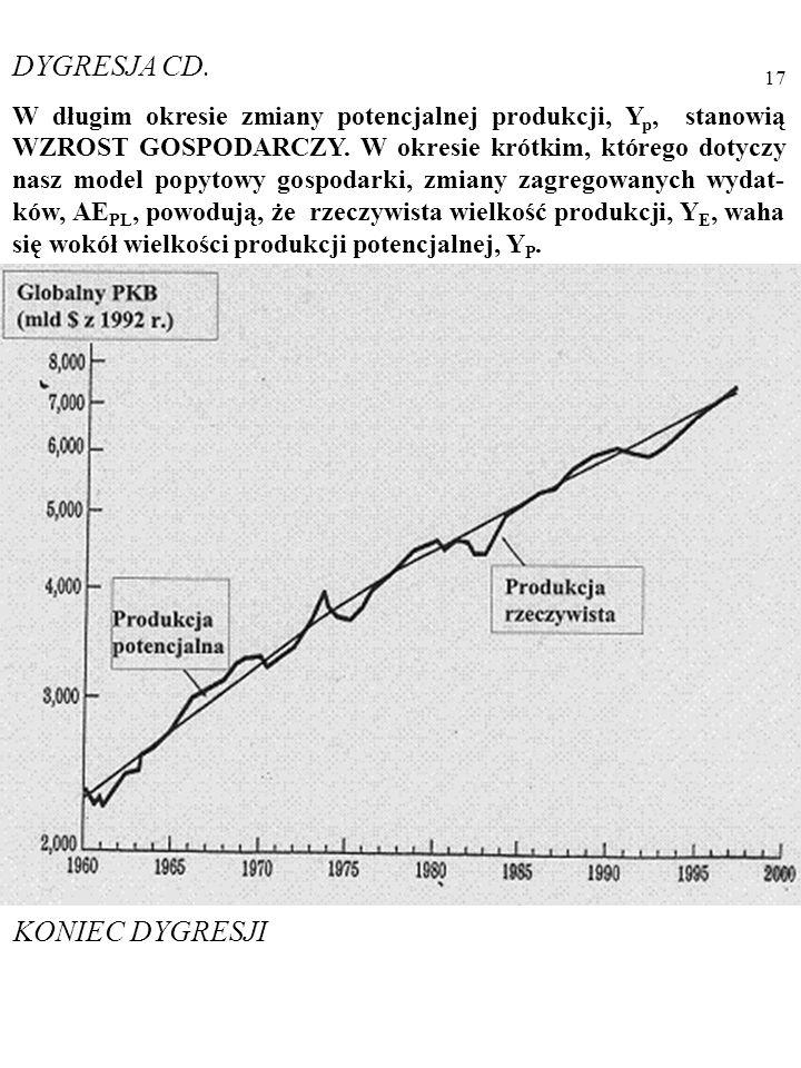 16 DYGRESJA W długim okresie zmiany potencjalnej produkcji, Y p, bywają nazywane WZROSTEM GOSPODARCZYM. W okresie krótkim, którego dotyczy nasz model