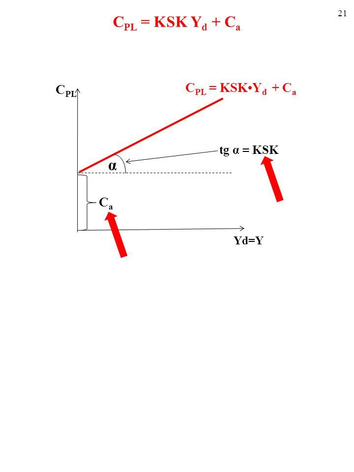 20 Funkcja konsumpcji opisuje zależność C PL od Y (i Y d, wszak Y=Y d ) (ceteris paribus). Wielkość konsumpcji zależy od poziomu KSK i C a. ■ KRAŃCOWA