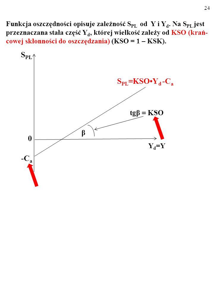 23 ■ Dla różnych wielkości dochodu do dyspozycji, Y d, FUNKCJA OSZCZĘDNOŚCI wskazuje wielkość planowanych oszczędności, S PL. S PL = KSOY d - C a