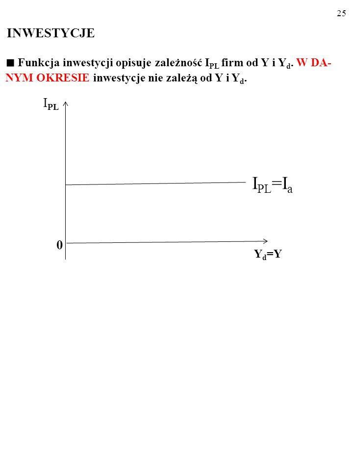 24 Funkcja oszczędności opisuje zależność S PL od Y i Y d. Na S PL jest przeznaczana stała część Y d, której wielkość zależy od KSO (krań- cowej skłon