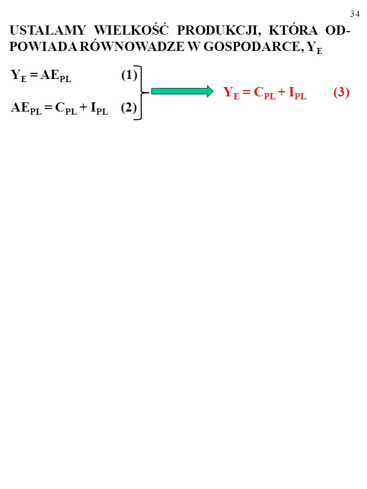 33 Y E = AE PL (1) i AE PL = C PL + I PL (2) USTALAMY WIELKOŚĆ PRODUKCJI, KTÓRA OD- POWIADA RÓWNOWADZE W GOSPODARCE, Y E