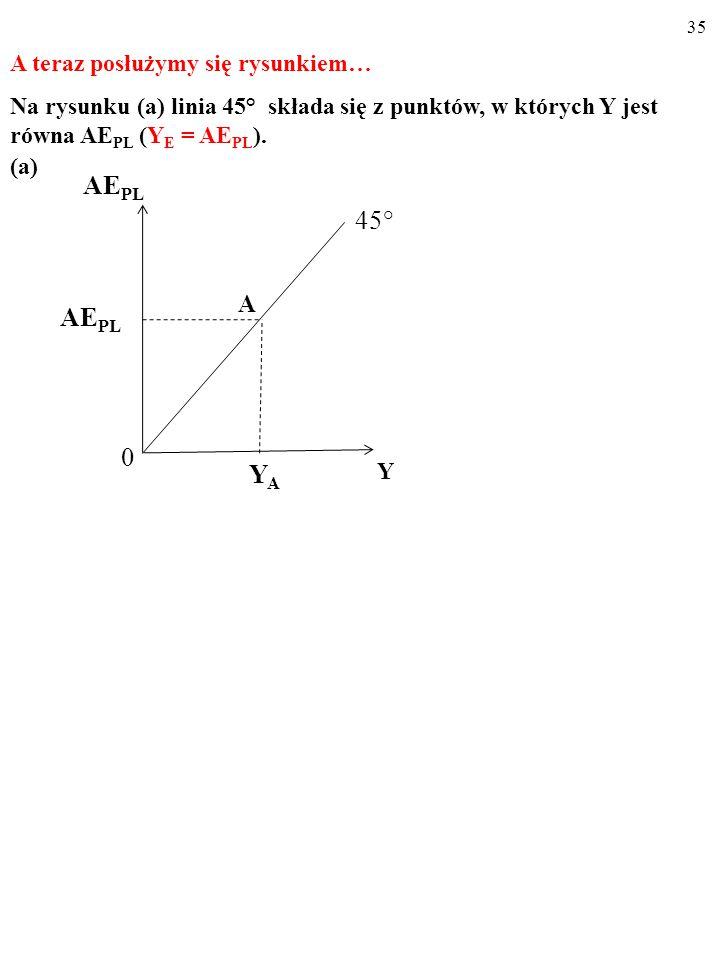 34 USTALAMY WIELKOŚĆ PRODUKCJI, KTÓRA OD- POWIADA RÓWNOWADZE W GOSPODARCE, Y E Y E = AE PL (1) AE PL = C PL + I PL (2) Y E = C PL + I PL (3)