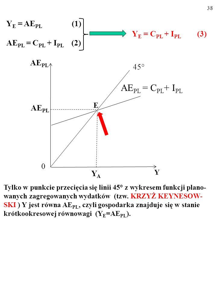 37 A AE PL Y 45° YAYA AE PL 0 Y I PL AE PL 0 AE PL = C PL + I PL C PL A teraz posłużymy się rysunkiem… Na rysunku (a) linia 45° składa się z punktów,