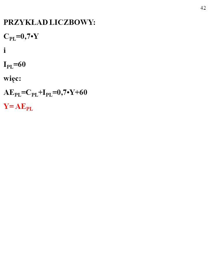 41 PRZYKŁAD LICZBOWY: C PL =0,7Y i I PL =60 więc: AE PL =C PL +I PL czyli: AE PL =0,7Y+60