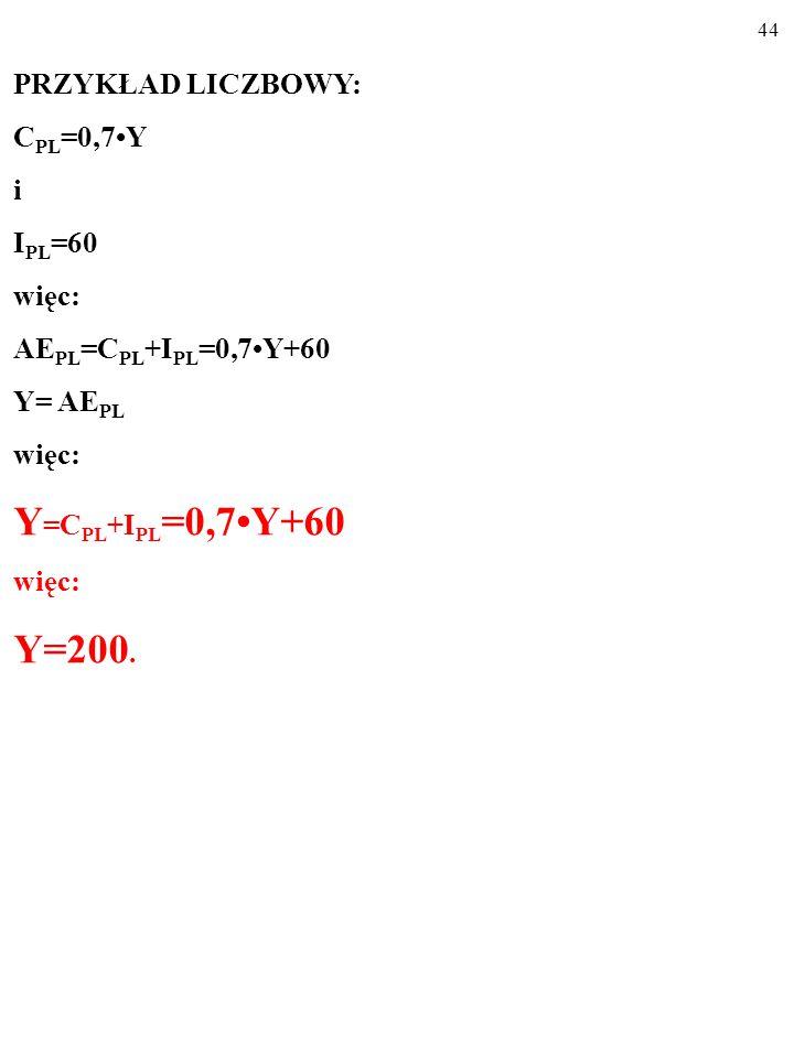 43 PRZYKŁAD LICZBOWY: C PL =0,7Y i I PL =60 więc: AE PL =C PL +I PL =0,7Y+60 Y= AE PL więc: Y=C PL +I PL =0,7Y+60