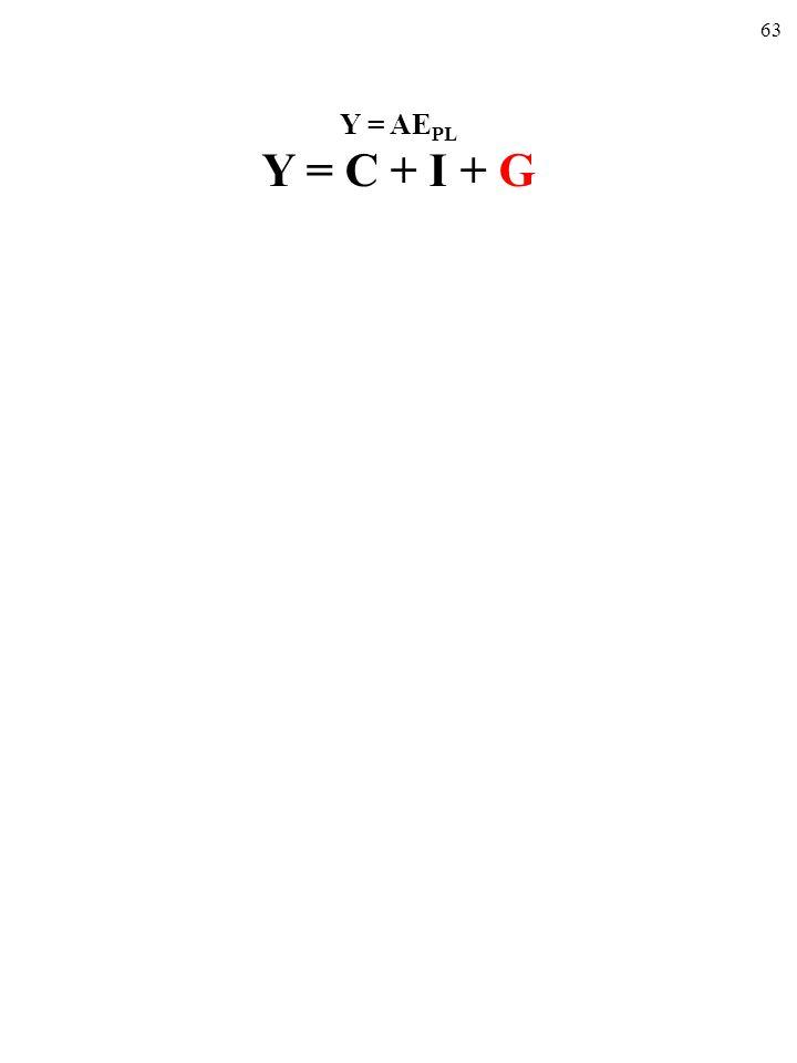 62 BUDŻET PAŃSTWA (SALDO) (T D -B) – G = NT - G Podatki netto [NT=(T D -B)]