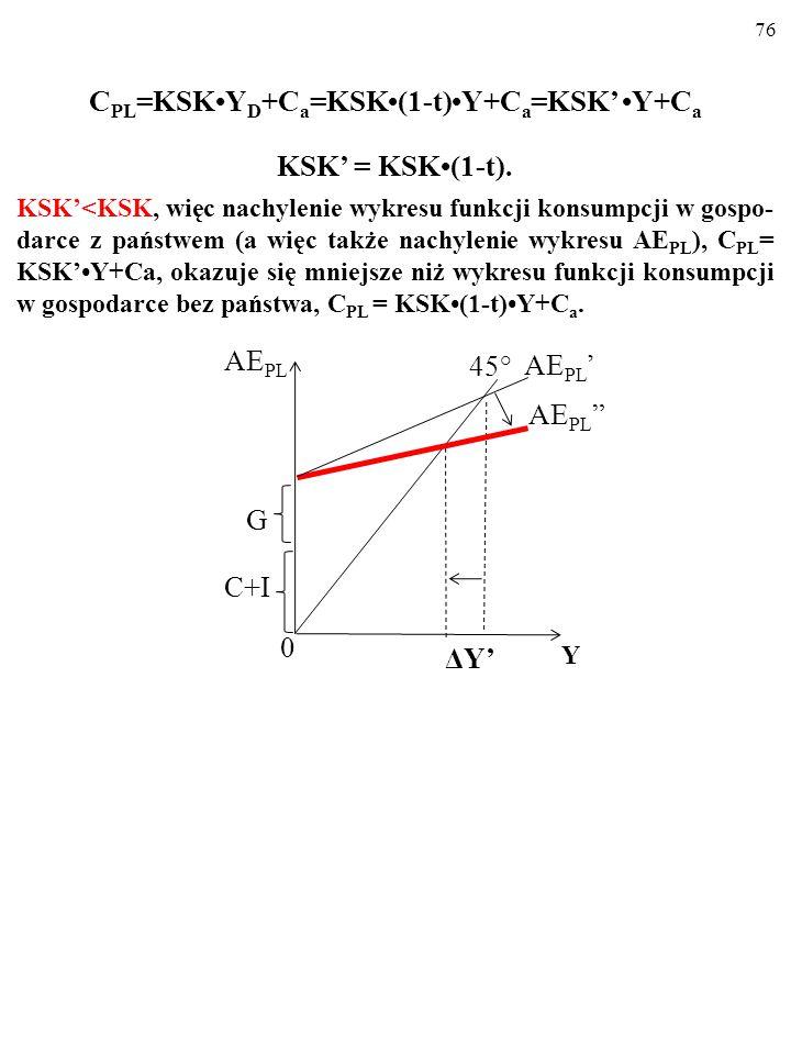 75 Zmienia się zatem funkcja konsumpcji… C PL =KSKY D +C a =KSK(1-t)Y+C a =KSK'Y+C a KSK' oznacza krańcową skłonność do konsumpcji z PKB (z Y) a nie z