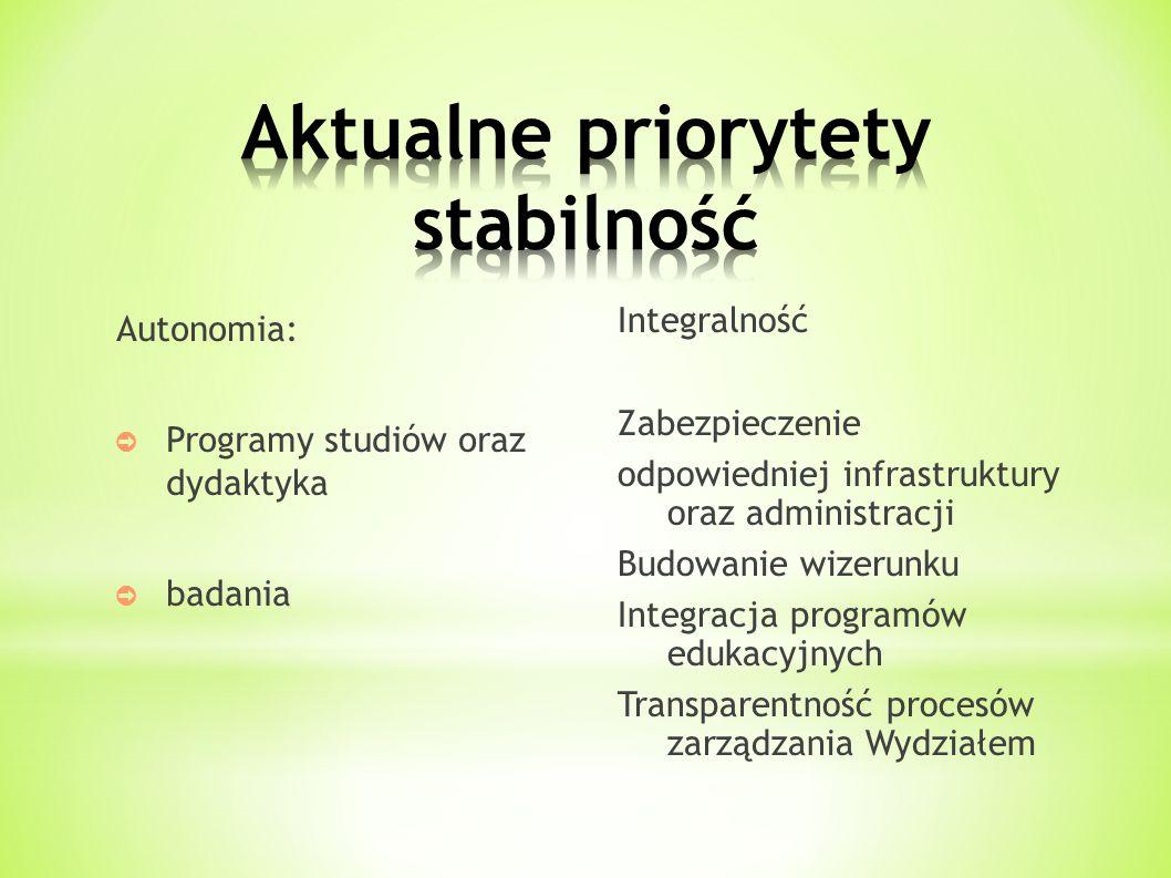 Autonomia: ➲ Programy studiów oraz dydaktyka ➲ badania Integralność Zabezpieczenie odpowiedniej infrastruktury oraz administracji Budowanie wizerunku