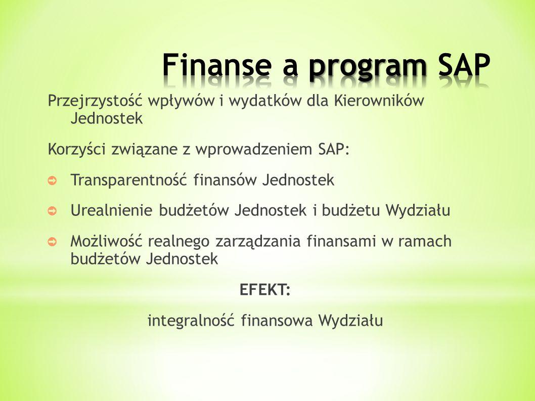 Przejrzystość wpływów i wydatków dla Kierowników Jednostek Korzyści związane z wprowadzeniem SAP: ➲ Transparentność finansów Jednostek ➲ Urealnienie budżetów Jednostek i budżetu Wydziału ➲ Możliwość realnego zarządzania finansami w ramach budżetów Jednostek EFEKT: integralność finansowa Wydziału