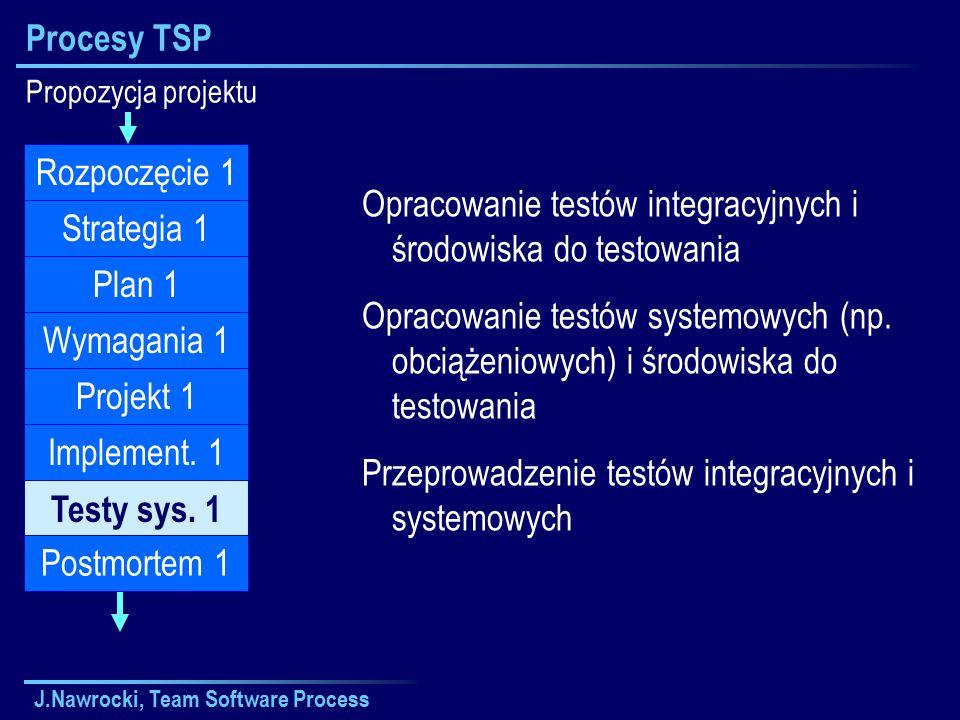 J.Nawrocki, Team Software Process Procesy TSP Propozycja projektu Plan 1 Wymagania 1 Projekt 1 Implement.