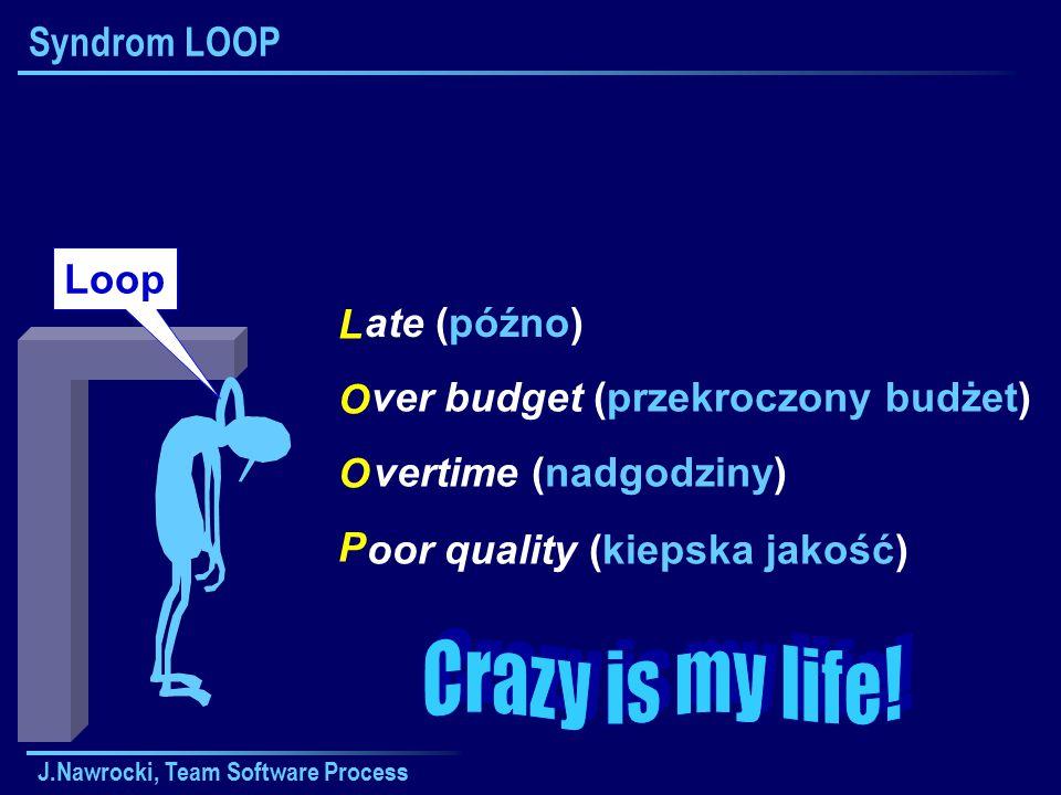J.Nawrocki, Team Software Process Syndrom LOOP LOOPLOOP ate (późno) oor quality (kiepska jakość) ver budget (przekroczony budżet) vertime (nadgodziny) Loop
