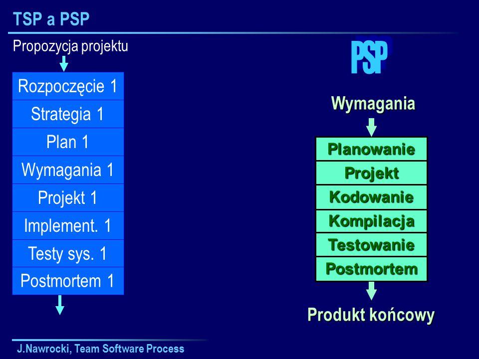J.Nawrocki, Team Software Process TSP a PSP Propozycja projektu Plan 1 Wymagania 1 Projekt 1 Implement.
