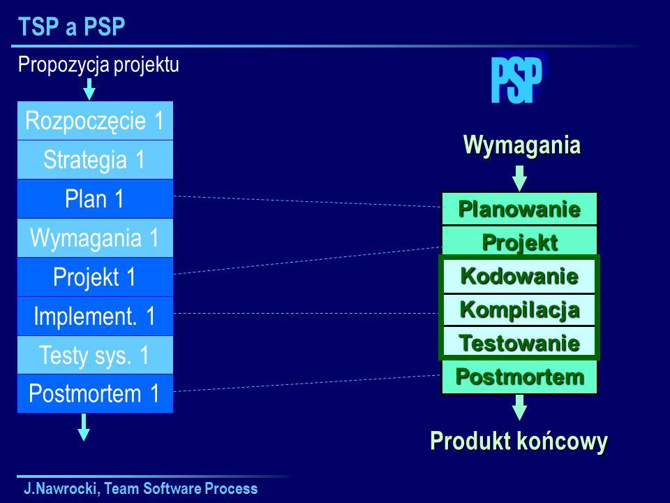 J.Nawrocki, Team Software Process TSP a PSPWymagania Planowanie Projekt Kompilacja Kodowanie Testowanie Postmortem Produkt końcowy Propozycja projektu Plan 1 Wymagania 1 Projekt 1 Implement.
