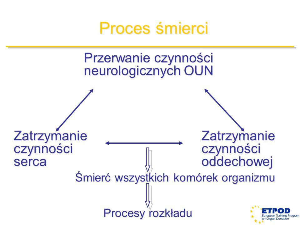 Proces śmierci Przerwanie czynności neurologicznych OUN Zatrzymanie czynności serca Zatrzymanie czynności oddechowej Śmierć wszystkich komórek organiz