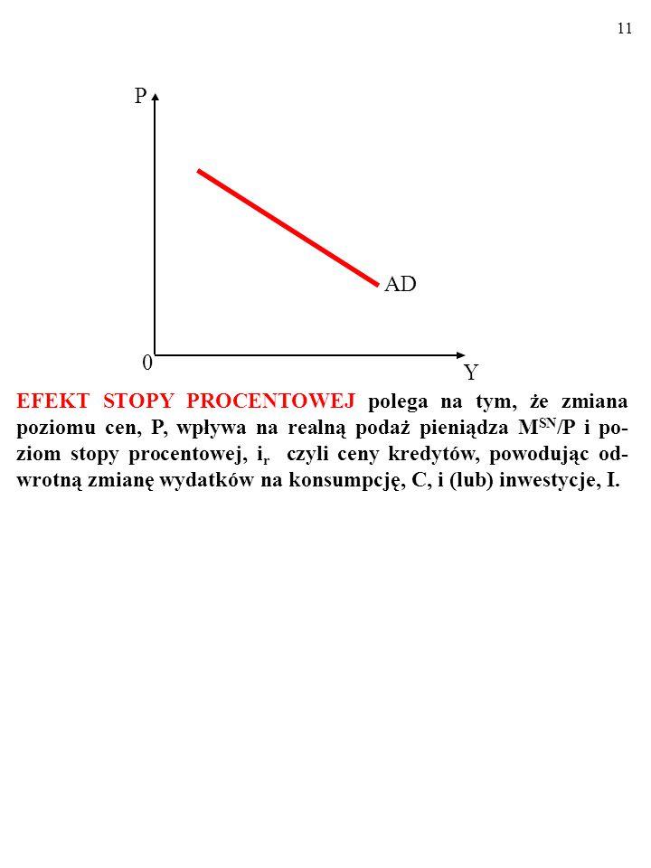 10 Po pierwsze, zmiany średniego poziomu cen w gospodarce, P, zmieniają zagregowane wydatki, AE PL, poprzez EFEKT STOPY PROCENTOWEJ.