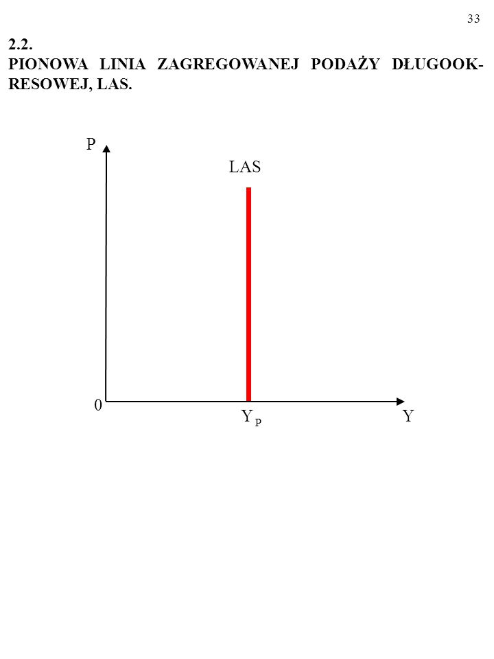 32 Przesunięcia linii SAS (dotyczące SAS makroekonomiczne szoki podażowe) Linia SAS przesuwa się np.