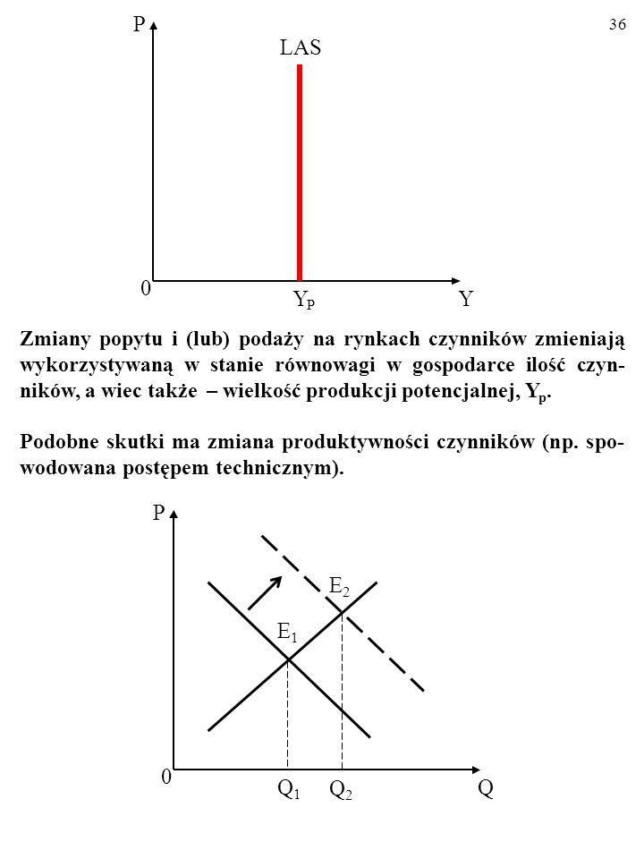 35 0 Y P LAS Y P Rzeczywista produkcja, Y, równa się stałej produkcji potencjal- nej, Y p … Tak jest tylko PRZY DANYM POŁOŻENIU LINII POPYTU I PODAŻY NA RYNACH CZYNNIKÓW., A TAKŻE PRZY STA- ŁEJ PRODUKTYWNOŚCI PRACY.