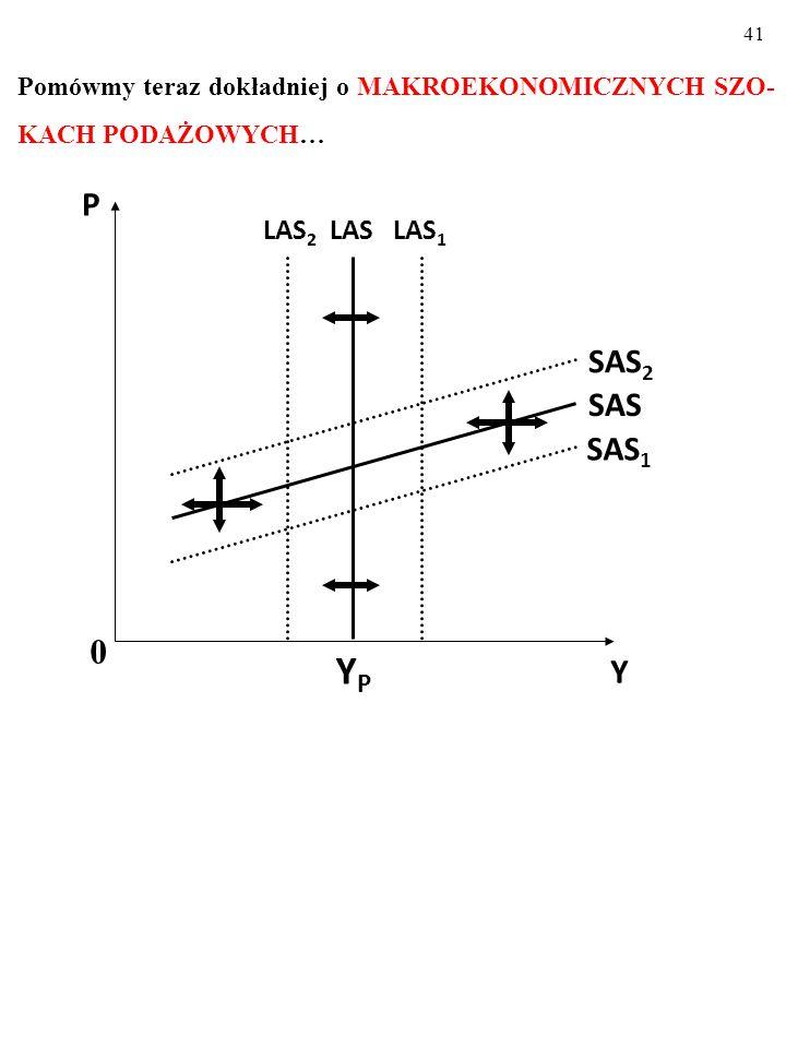 40 Zmiany wielkości produkcji potencjalnej, Y p, (czyli przesunięcia linii LAS) następują na skutek: 1.Szoków podażowych np.