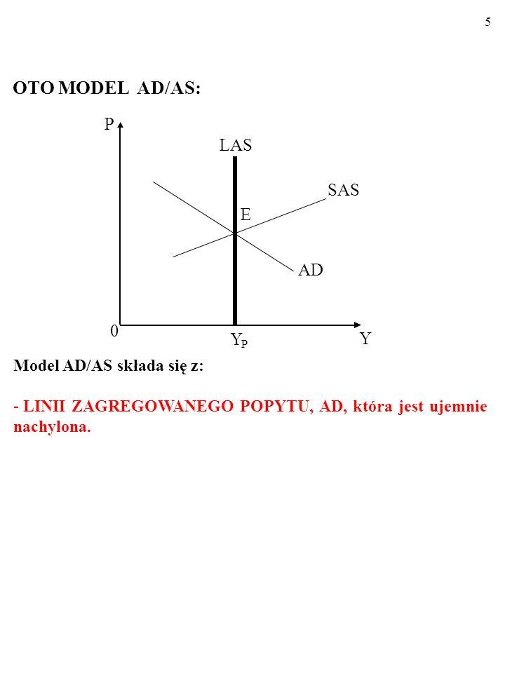 5 OTO MODEL AD/AS: Y P LAS AD E SAS 0 Y P Model AD/AS składa się z: - LINII ZAGREGOWANEGO POPYTU, AD, która jest ujemnie nachylona.