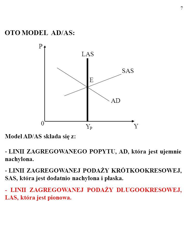 7 OTO MODEL AD/AS: Y P LAS AD E SAS 0 Y P Model AD/AS składa się z: - LINII ZAGREGOWANEGO POPYTU, AD, która jest ujemnie nachylona.