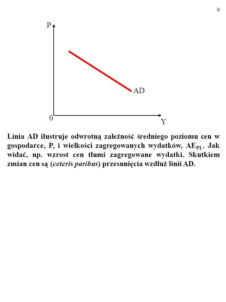 39 Zmiany wielkości produkcji potencjalnej, Y p, (czyli przesunięcia linii LAS) następują na skutek: 1.Szoków podażowych np.
