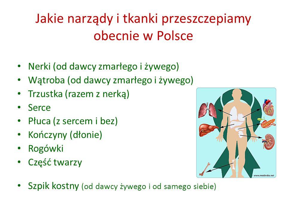 Jakie narządy i tkanki przeszczepiamy obecnie w Polsce Nerki (od dawcy zmarłego i żywego) Wątroba (od dawcy zmarłego i żywego) Trzustka (razem z nerką) Serce Płuca (z sercem i bez) Kończyny (dłonie) Rogówki Część twarzy Szpik kostny (od dawcy żywego i od samego siebie)