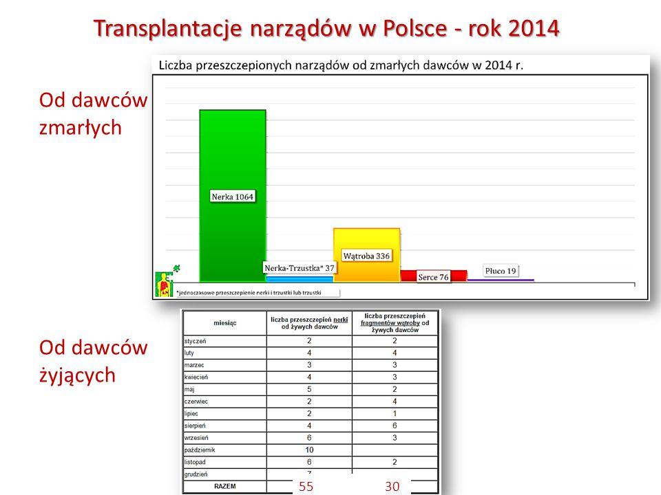 Od dawców zmarłych Od dawców żyjących Transplantacje narządów w Polsce - rok 2014 55 30