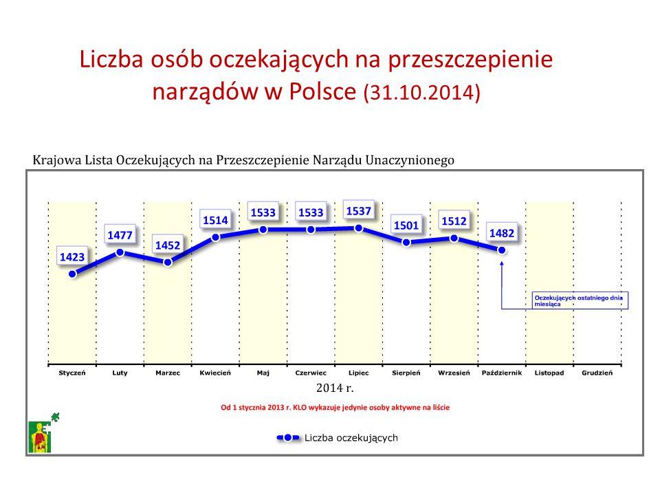 Liczba osób oczekających na przeszczepienie narządów w Polsce (31.10.2014)